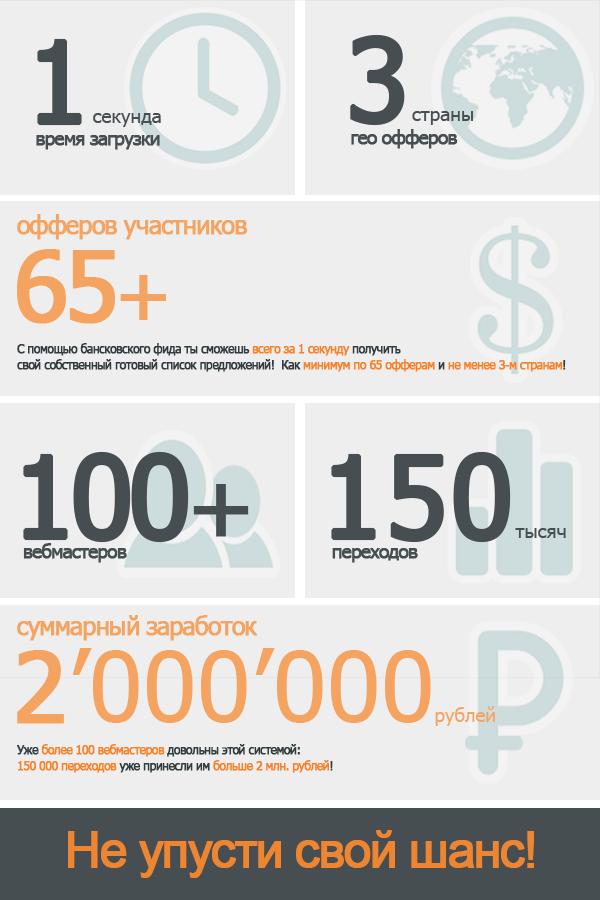 Статистика банковской системы